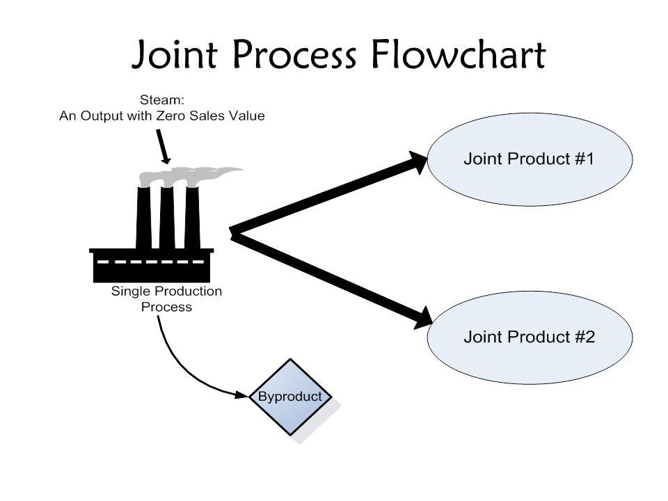 Joint Process Flowchart