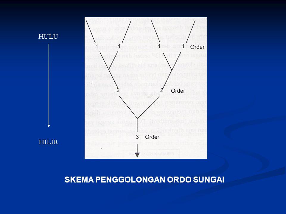 SKEMA PENGGOLONGAN ORDO SUNGAI