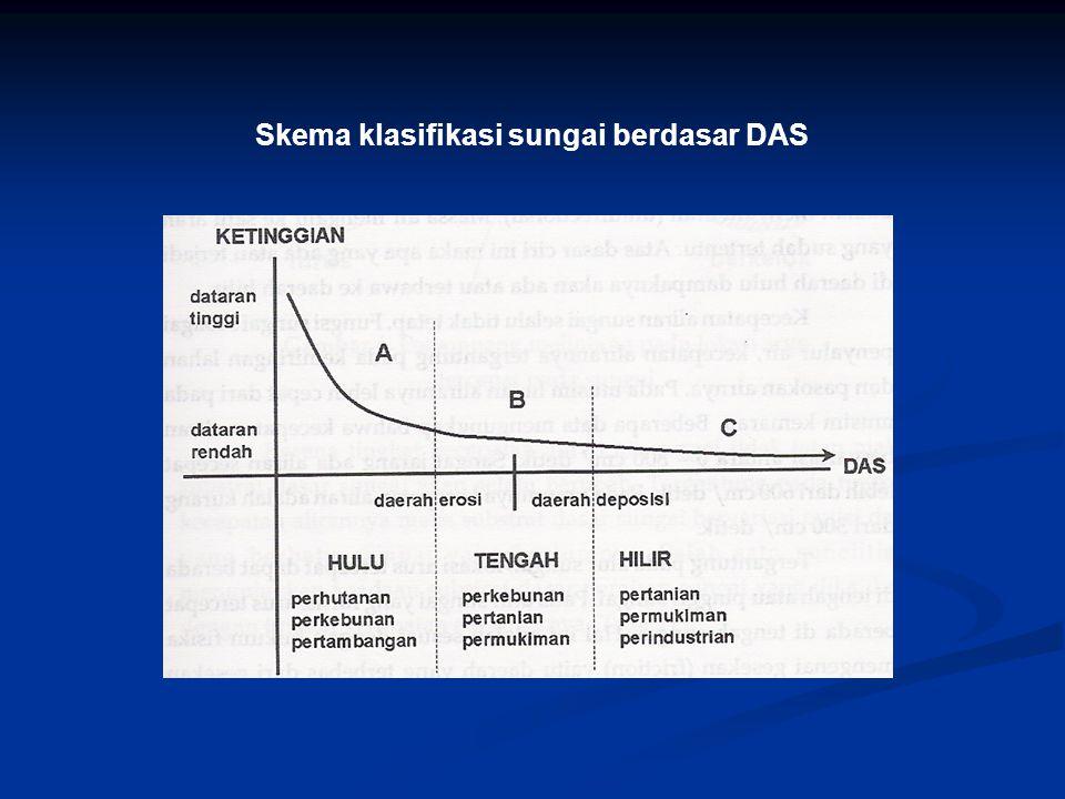 Skema klasifikasi sungai berdasar DAS