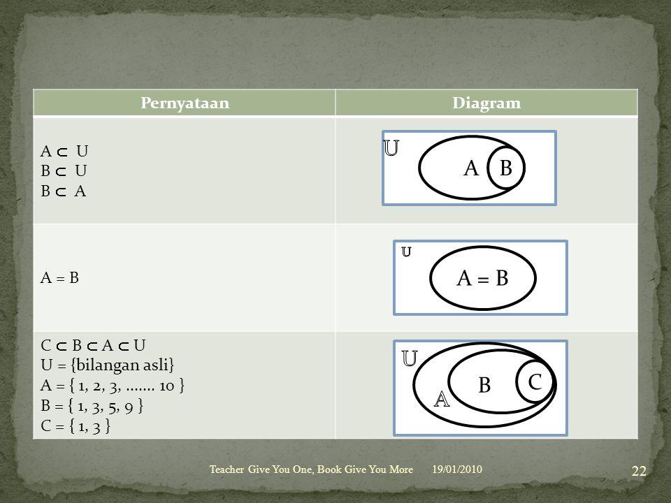 U A B A = B U A B C Pernyataan Diagram A  U B  U B  A A = B