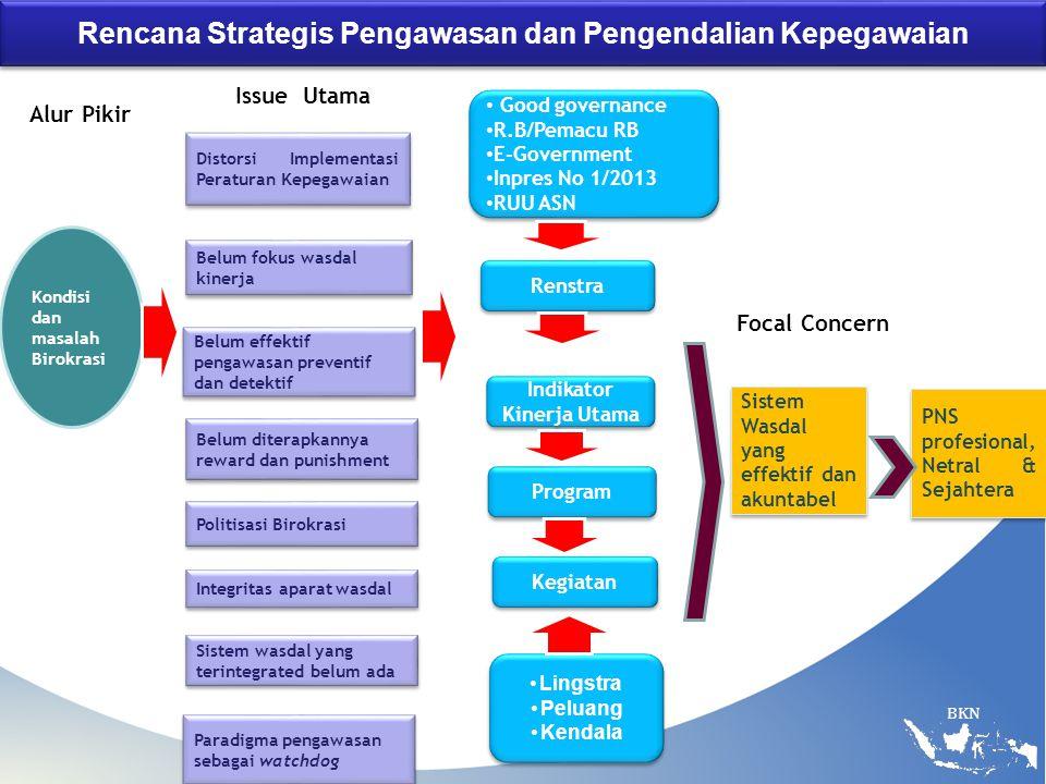 Rencana Strategis Pengawasan dan Pengendalian Kepegawaian