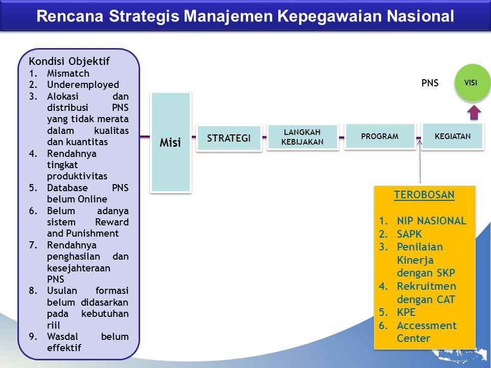 Rencana Strategis Manajemen Kepegawaian Nasional