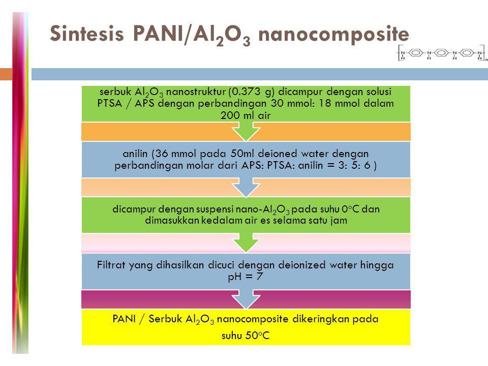 Sintesis PANI/Al2O3 nanocomposite
