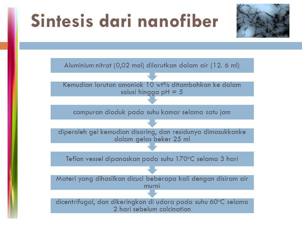 Sintesis dari nanofiber