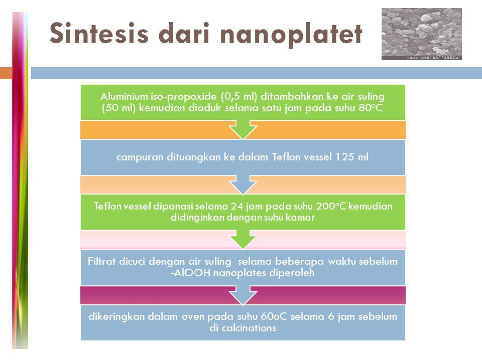 Sintesis dari nanoplatet