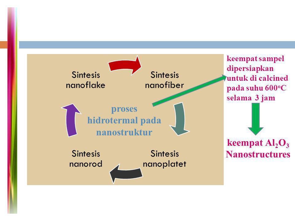 proses hidrotermal pada nanostruktur keempat Al2O3 Nanostructures