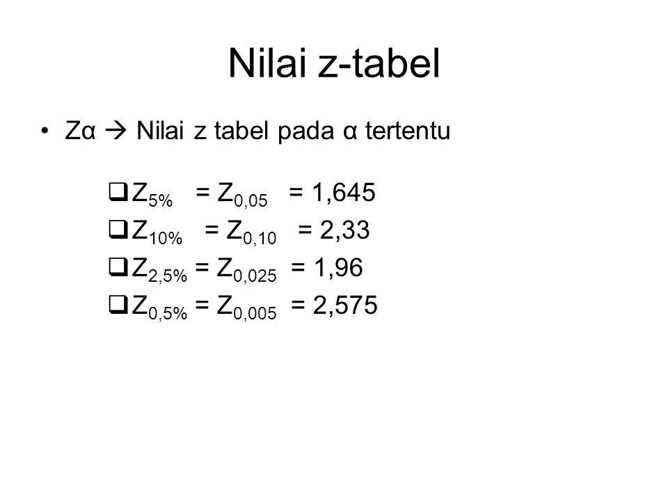 Nilai z-tabel Zα  Nilai z tabel pada α tertentu Z5% = Z0,05 = 1,645