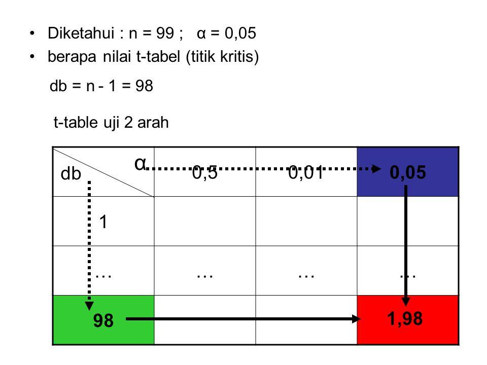 Diketahui : n = 99 ; α = 0,05 berapa nilai t-tabel (titik kritis) db = n - 1 = 98. t-table uji 2 arah.