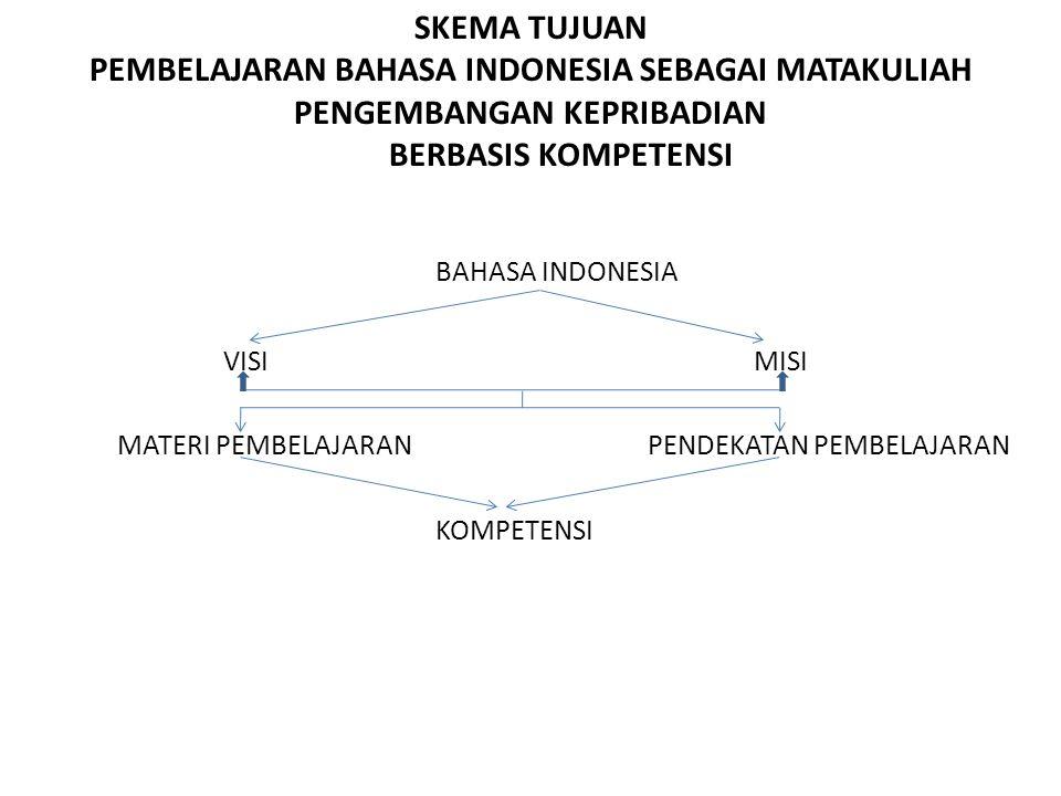 PEMBELAJARAN BAHASA INDONESIA SEBAGAI MATAKULIAH