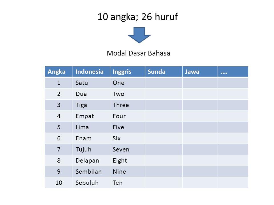 10 angka; 26 huruf Modal Dasar Bahasa Angka Indonesia Inggris Sunda