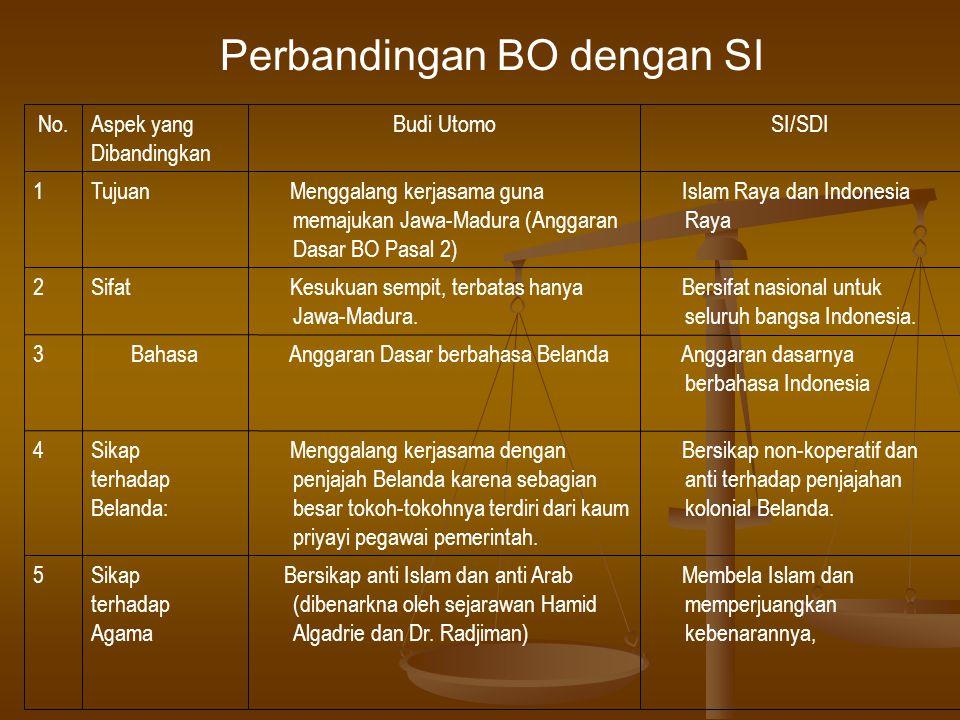 Perbandingan BO dengan SI
