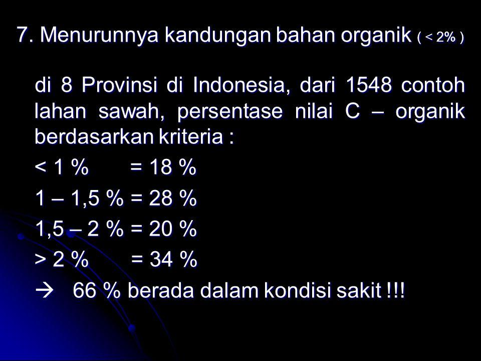 7. Menurunnya kandungan bahan organik ( < 2% )