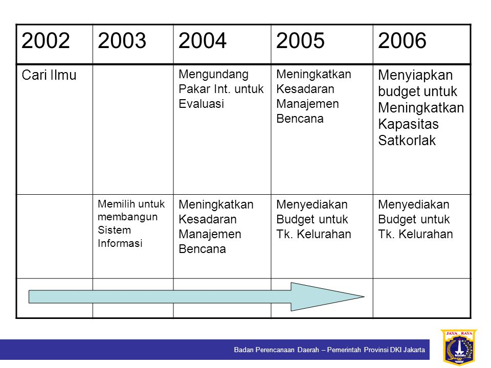 2002 2003. 2004. 2005. 2006. Cari Ilmu. Mengundang Pakar Int. untuk Evaluasi. Meningkatkan Kesadaran Manajemen Bencana.
