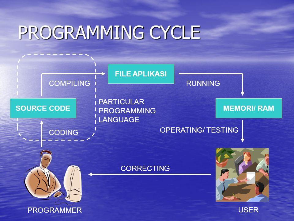 PROGRAMMING CYCLE FILE APLIKASI COMPILING RUNNING PARTICULAR