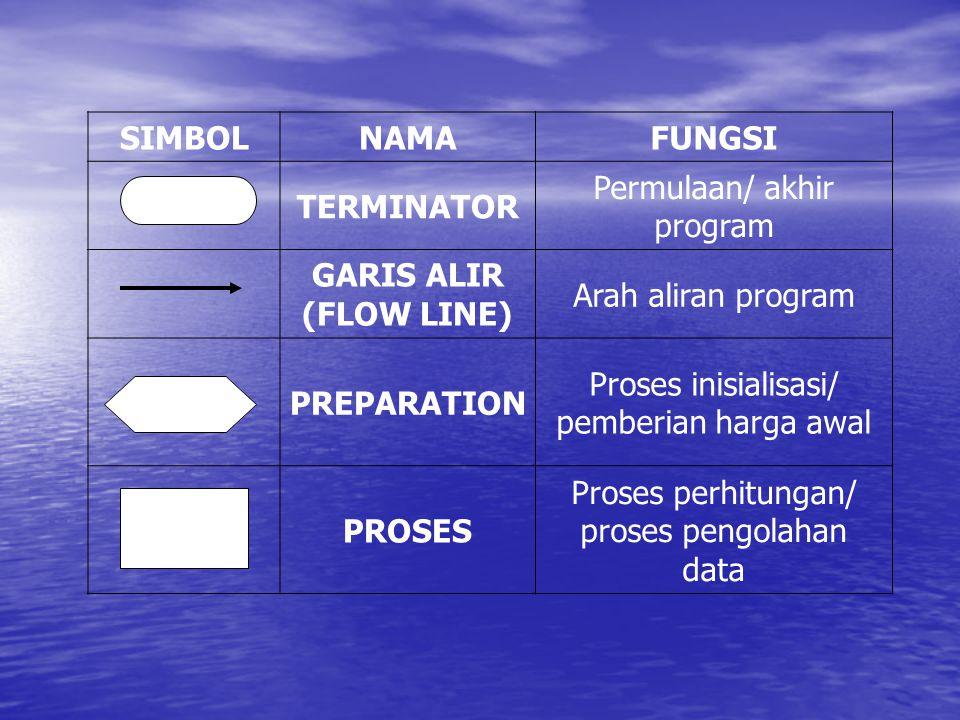 SIMBOL NAMA FUNGSI TERMINATOR (FLOW LINE) PREPARATION PROSES
