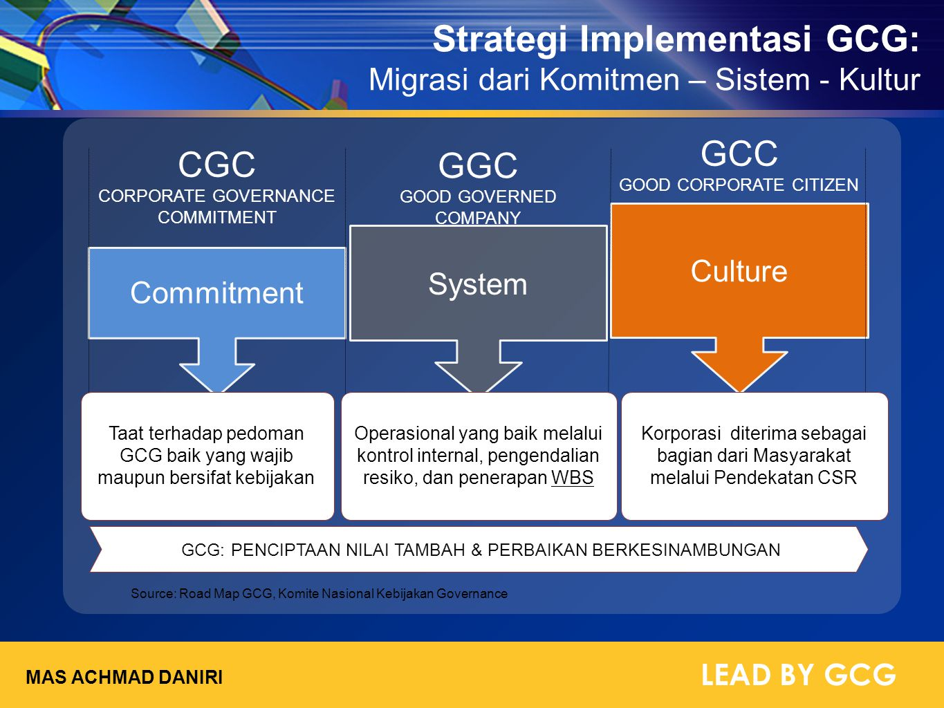 Strategi Implementasi GCG: