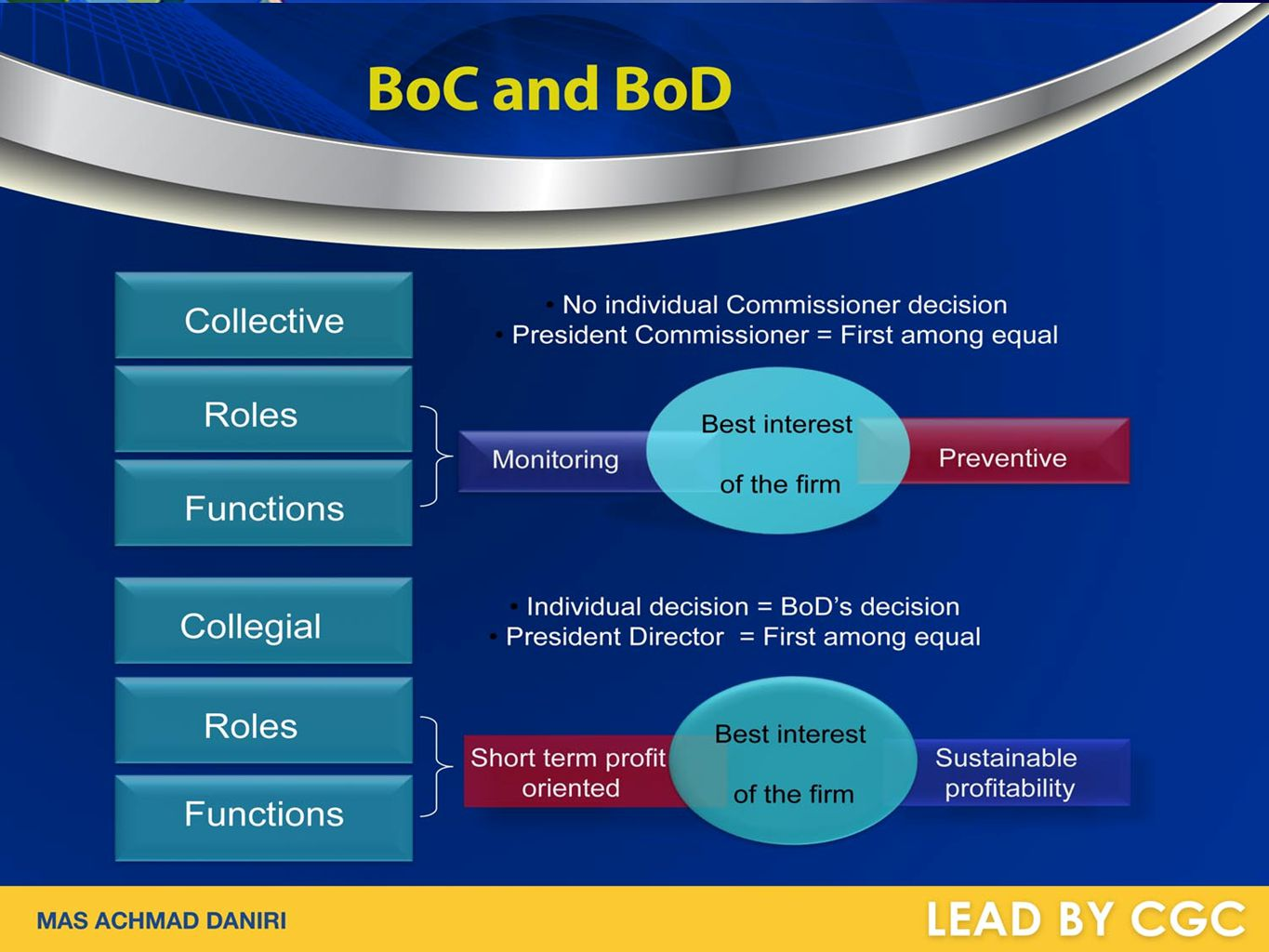 BoC and BoD