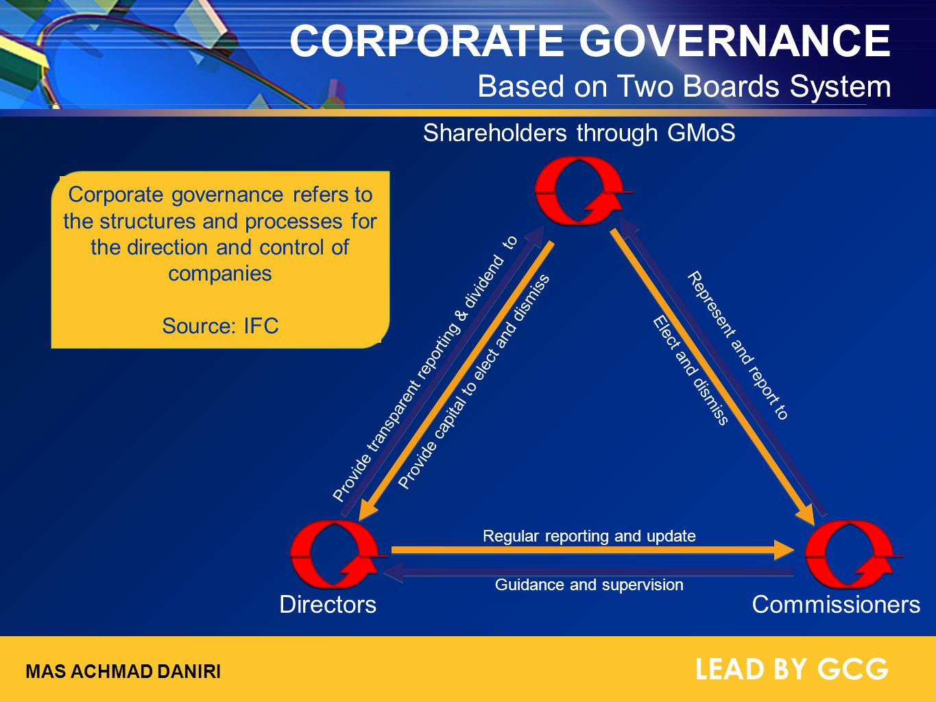 CORPORATE GOVERNANCE Based on Two Boards System LEAD BY GCG