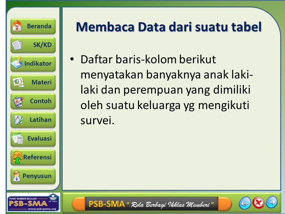 Membaca Data dari suatu tabel