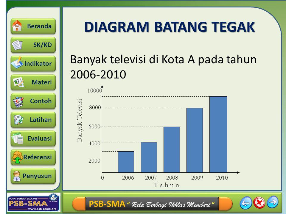 DIAGRAM BATANG TEGAK Banyak televisi di Kota A pada tahun 2006-2010