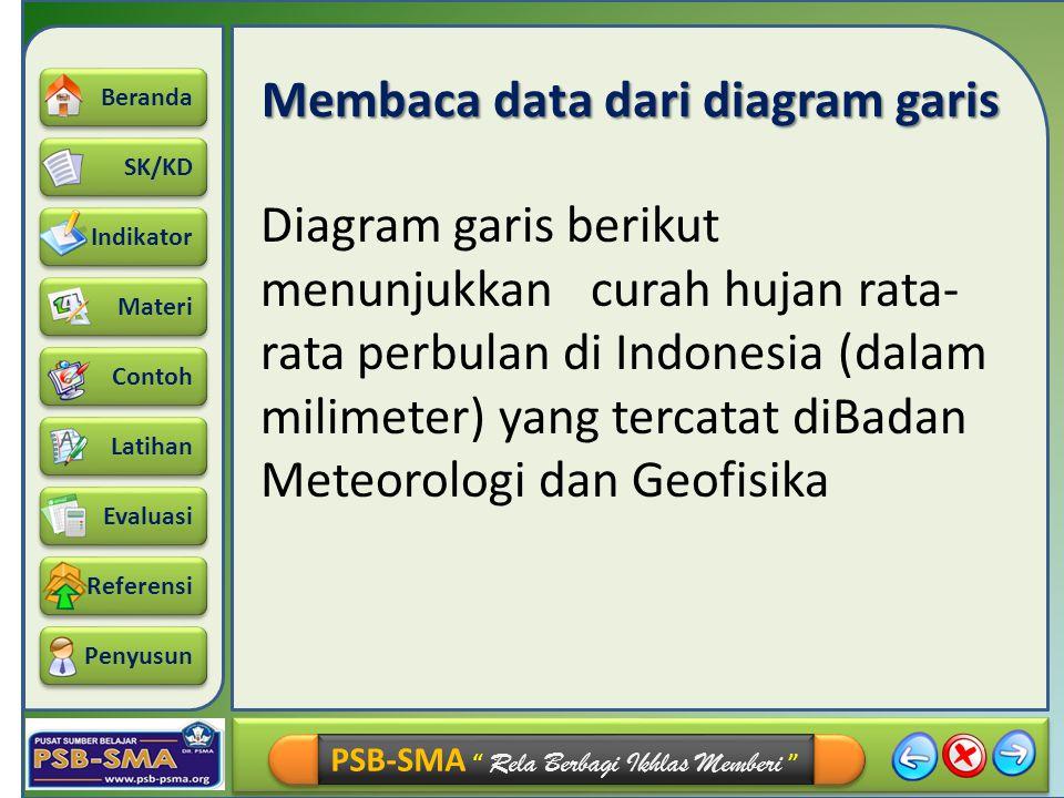 Membaca data dari diagram garis