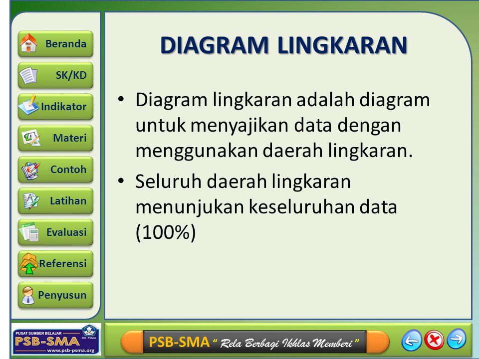 DIAGRAM LINGKARAN Diagram lingkaran adalah diagram untuk menyajikan data dengan menggunakan daerah lingkaran.