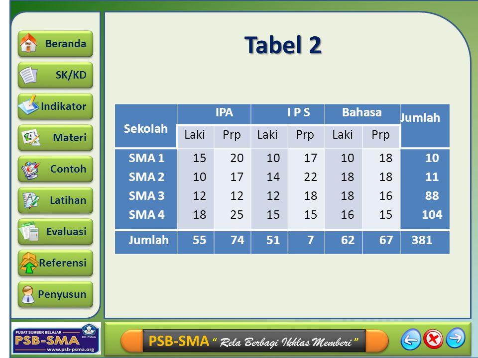 Tabel 2 Sekolah IPA I P S Bahasa Jumlah Laki Prp SMA 1 SMA 2 SMA 3