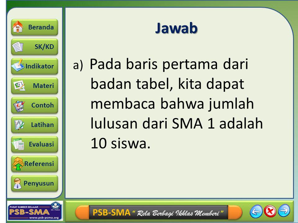 Jawab a) Pada baris pertama dari badan tabel, kita dapat membaca bahwa jumlah lulusan dari SMA 1 adalah 10 siswa.