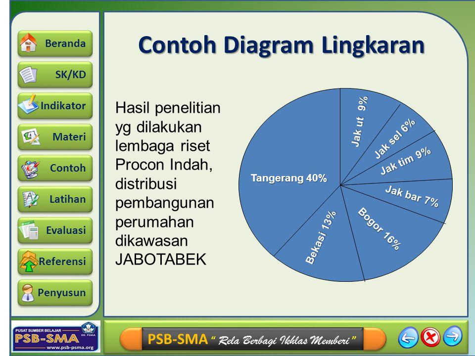 Contoh Diagram Lingkaran