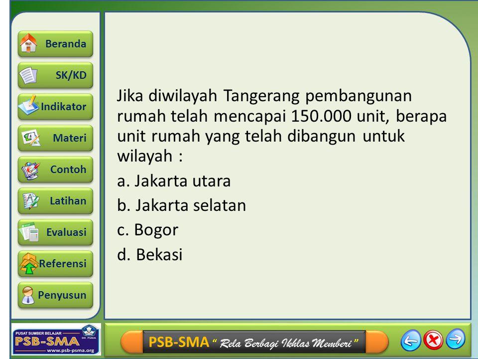 Jika diwilayah Tangerang pembangunan rumah telah mencapai 150