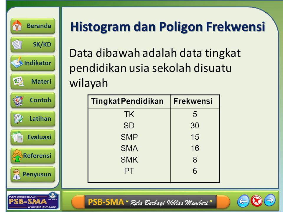 Histogram dan Poligon Frekwensi