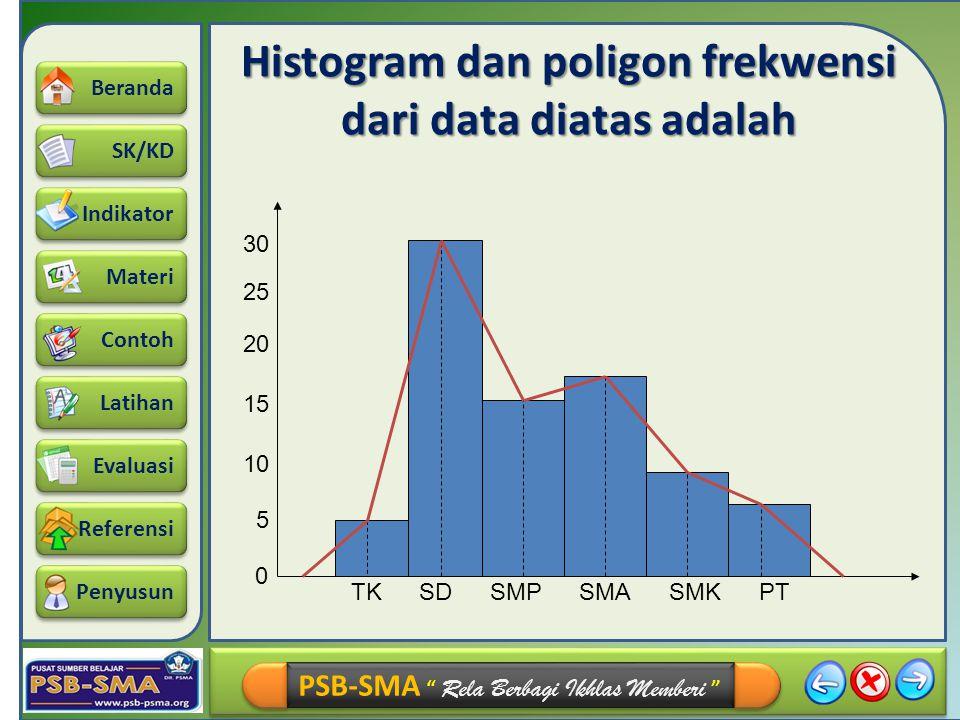 Histogram dan poligon frekwensi dari data diatas adalah
