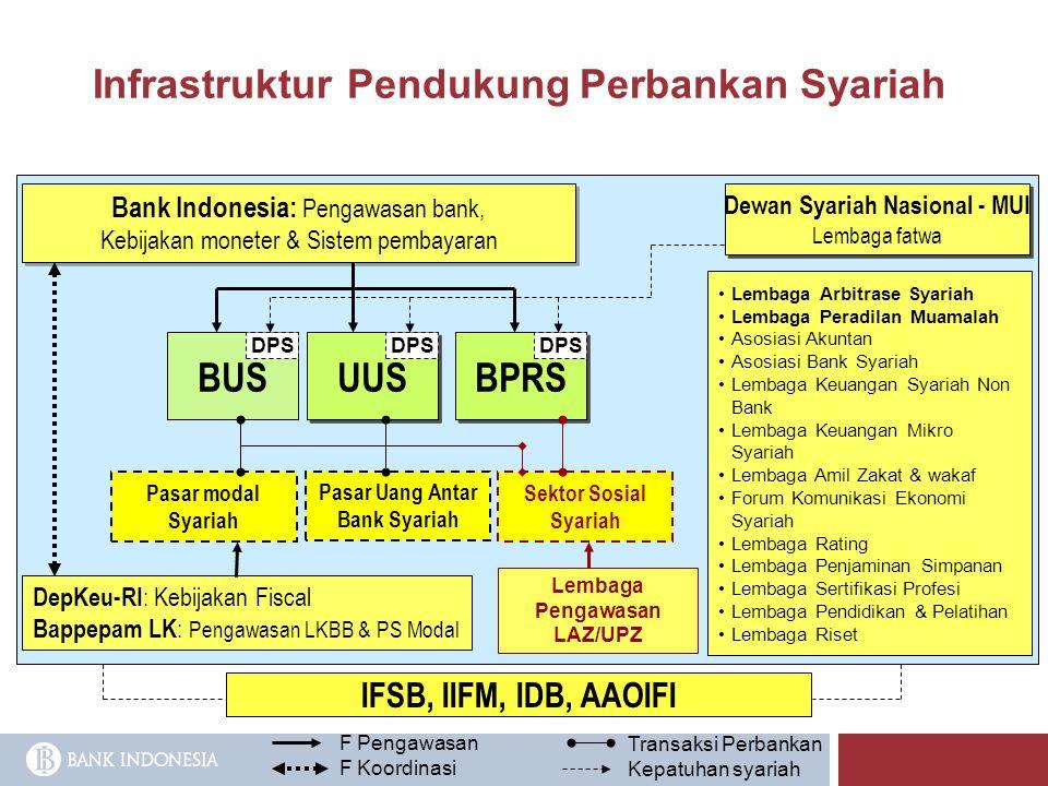 Infrastruktur Pendukung Perbankan Syariah