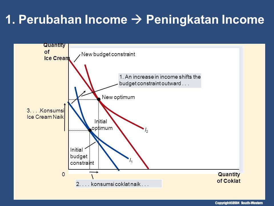 1. Perubahan Income  Peningkatan Income