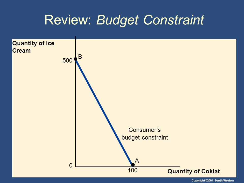 Review: Budget Constraint