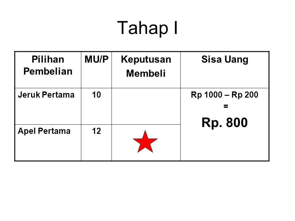 Tahap I Rp. 800 Pilihan Pembelian MU/P Keputusan Membeli Sisa Uang