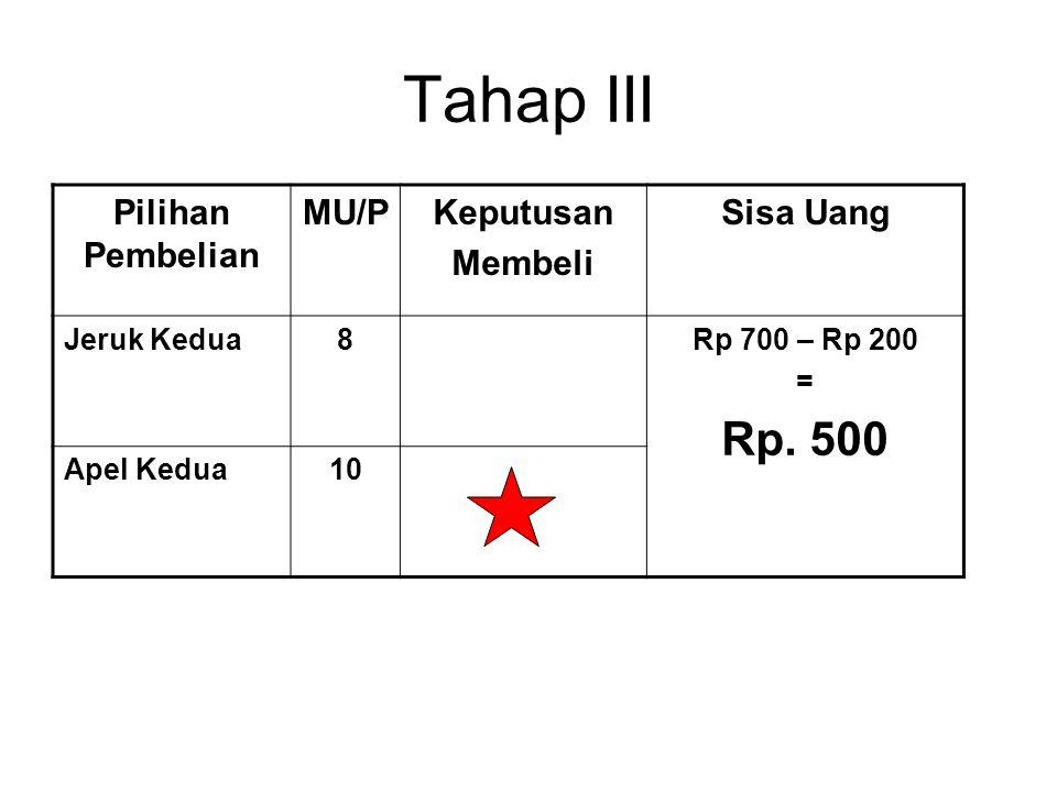 Tahap III Rp. 500 Pilihan Pembelian MU/P Keputusan Membeli Sisa Uang