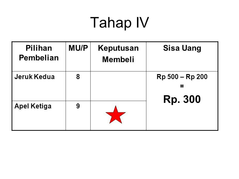 Tahap IV Rp. 300 Pilihan Pembelian MU/P Keputusan Membeli Sisa Uang