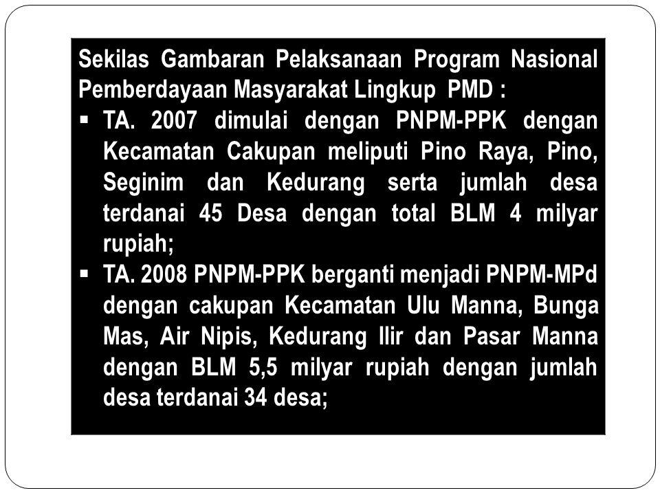 Sekilas Gambaran Pelaksanaan Program Nasional Pemberdayaan Masyarakat Lingkup PMD :