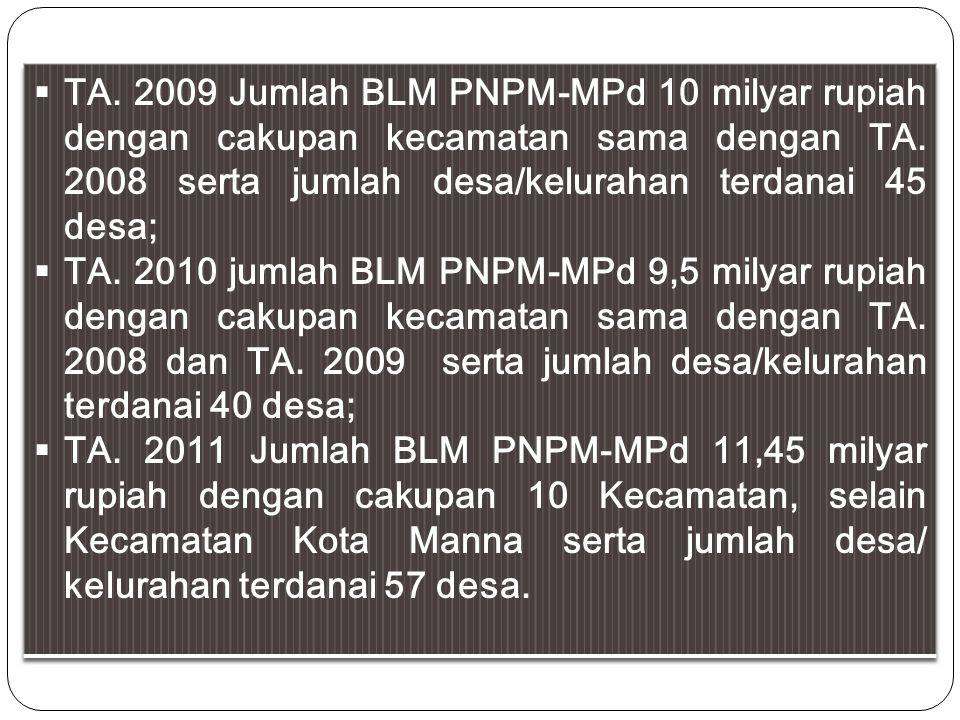 TA. 2009 Jumlah BLM PNPM-MPd 10 milyar rupiah dengan cakupan kecamatan sama dengan TA. 2008 serta jumlah desa/kelurahan terdanai 45 desa;