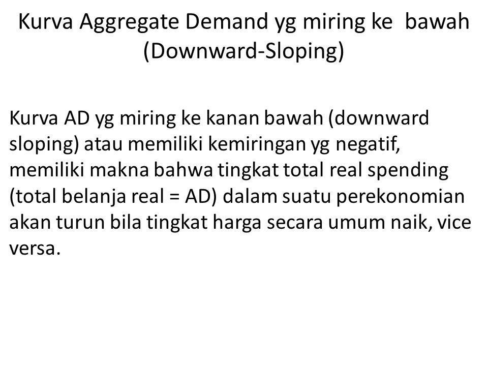 Kurva Aggregate Demand yg miring ke bawah (Downward-Sloping)