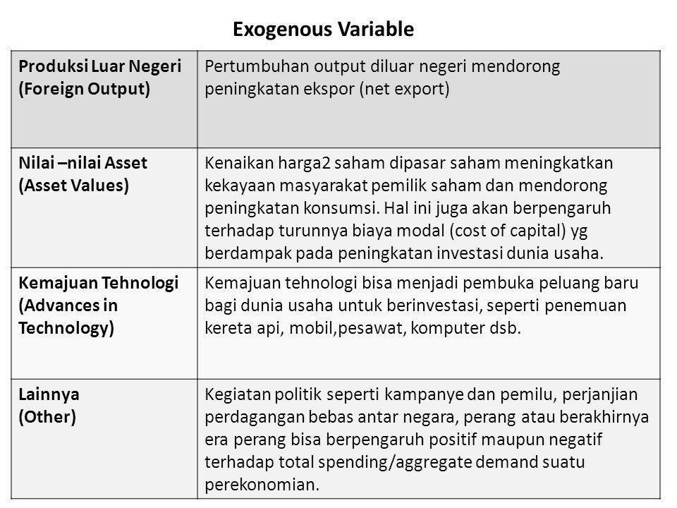 Exogenous Variable Produksi Luar Negeri (Foreign Output)