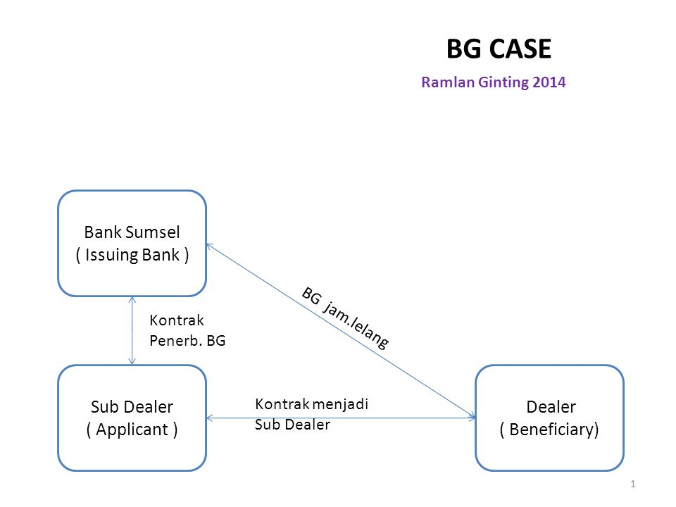 BG CASE Bank Sumsel ( Issuing Bank ) Sub Dealer ( Applicant )