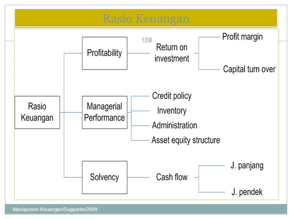 Rasio Keuangan Manajemen Keuangan/Sugiyanto/2009