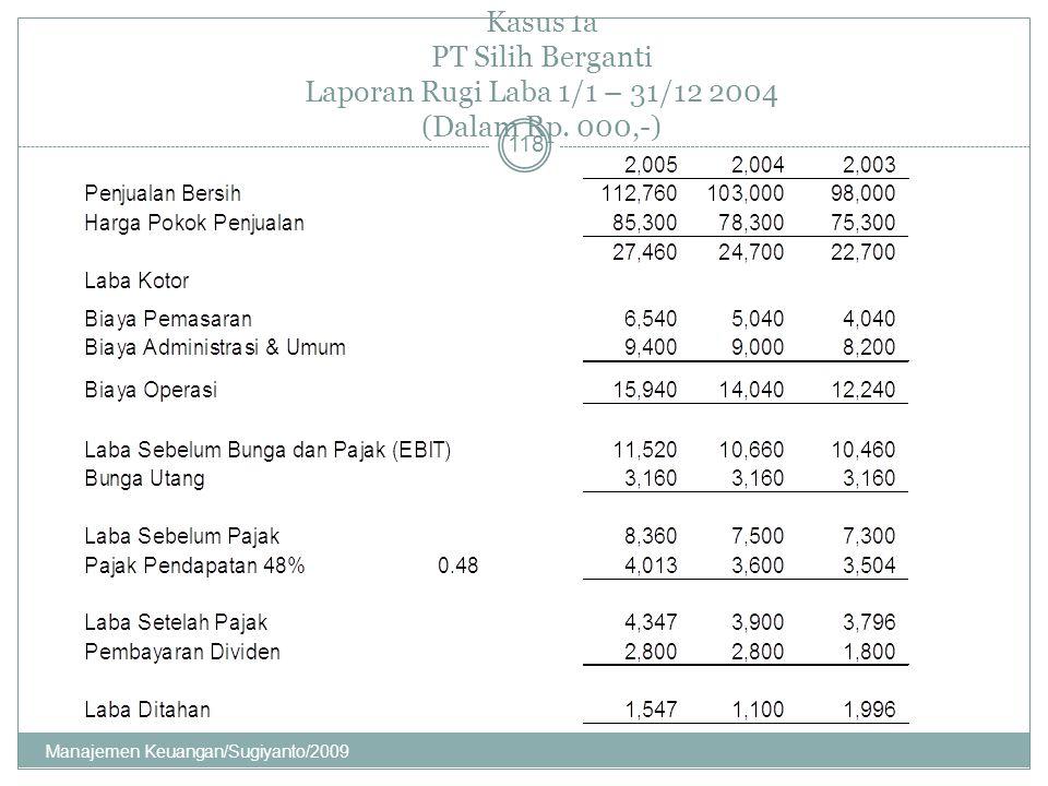 Kasus 1a PT Silih Berganti Laporan Rugi Laba 1/1 – 31/12 2004 (Dalam Rp. 000,-)