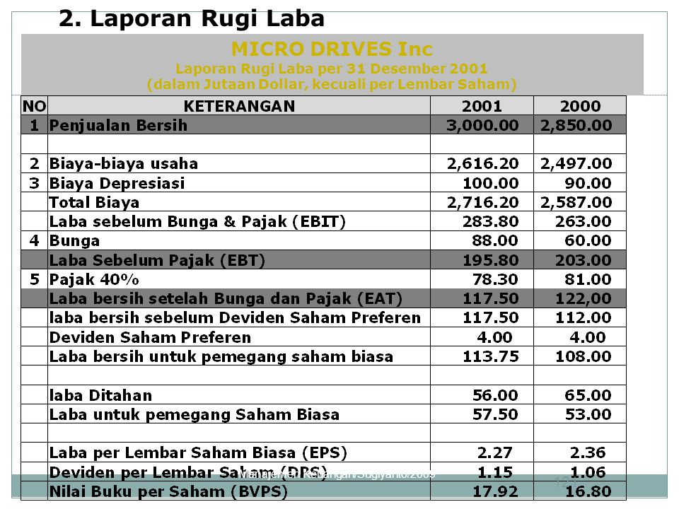 2. Laporan Rugi Laba Laba MICRO DRIVES Inc