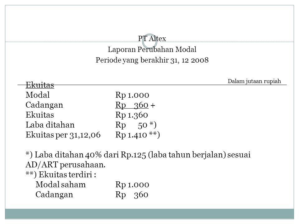 PT Altex Laporan Perubahan Modal Periode yang berakhir 31, 12 2008