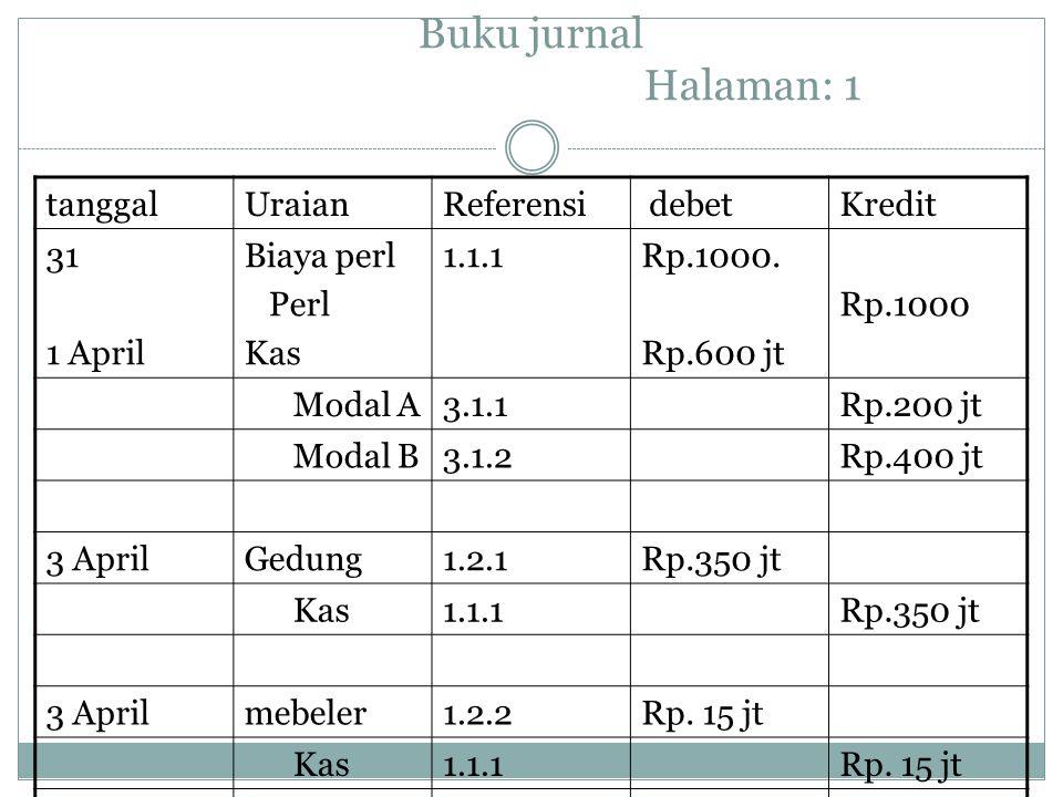 Buku jurnal Halaman: 1 tanggal Uraian Referensi debet Kredit 31