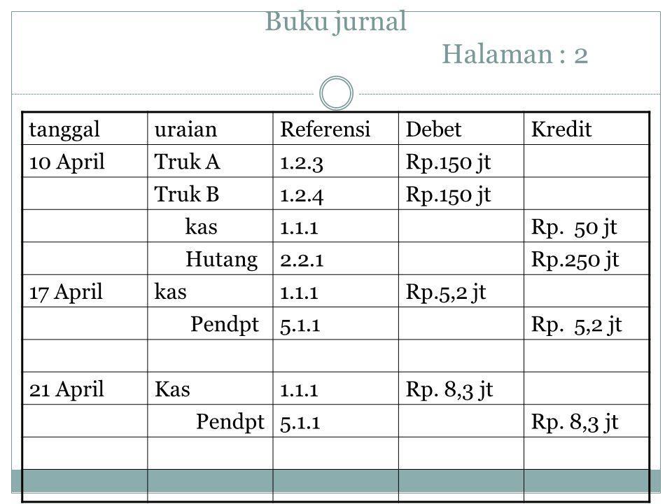 Buku jurnal Halaman : 2 tanggal uraian Referensi Debet Kredit 10 April