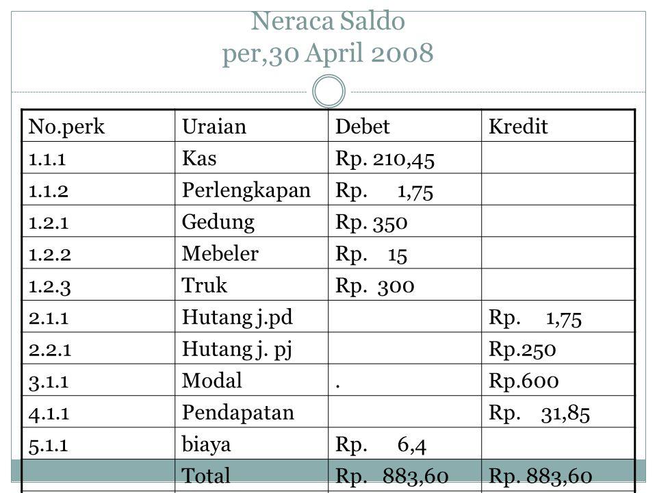 Neraca Saldo per,30 April 2008 No.perk Uraian Debet Kredit 1.1.1 Kas
